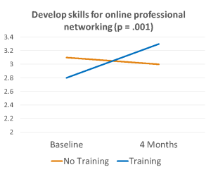 Line graph showing increase in preparedness for online professional networking post-training.