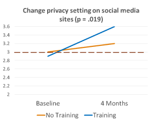 Line graph showing increased preparedness in chaining privacy settings on social media post-training.