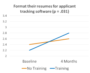 Line graph showing increase in preparedness to format resumes for applicant tracking software.