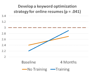 Line graph showing increased preparedness in developing a keyword optimization strategy for online resumes post-training.