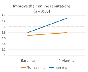 Line graph showing improvement in online reputation post-training.