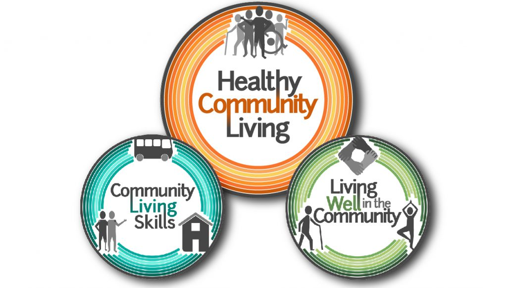 logos for Healthy Community Living, Community Living Skills, Living Well in the Community.