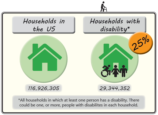 Graphic showing information about the number of households in the US with disability. Full text description in caption.