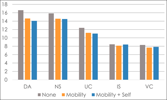 This graph shows mean scores for each fit domain across each impairment group. DA and NS are scored out of 24, UC out of 20, IS and VC out of 12.