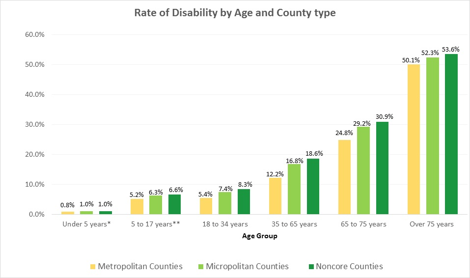 Chart 4. Rate of disability by age and county type. A bar chart highlighting that the rates of disability increase from urban to rural counties across all age groups.
