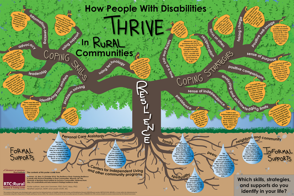"How People with Disabilities Thrive in Rural Communities This poster displays different skills, strategies, and supports that help people with disabilities thrive in their rural communities. In the center of the poster is an oak tree with the word ""resilience"" on the trunk. Two main branches come off the trunk: the first says ""coping skills,"" and the second says ""coping strategies."" The ""coping skills"" branch has seven smaller branches. These say ""problem solving,"" ""identifying role models,"" ""leadership,"" advocacy,"" ""information-seeking,"" ""using support,"" and ""using technology."" Each of the seven smaller branches has an acorn that contains a quote illustrating the corresponding skill. These skills and their associated quotes are listed below. • Problem solving: ""There is a little store I can't get into, so I have my niece go in and get stuff for me."" • Identifying role models: ""There was this one guy… I watched him jump out of his wheelchair and onto a counter, and I was just, 'I want to be like that guy.' "" • Leadership: ""They asked me if I wanted to be on the board, and I said, 'sure!' They send me all over the state because I am on the Diversity Council."" • Advocacy: ""I am one of those people that if it's going to benefit me and also somebody else who is disabled, I won't take 'no' for an answer."" • Information-seeking: ""No one is volunteering any information. I had to get on the phone and resource it and call…"" • Using support: ""In a rural community it's a family, so you have to get out and make yourself part of the family… You can't be afraid to ask."" • Using technology: ""I wouldn't be able to do half of what I do without a phone. It tells me how to get home if I get lost… I wouldn't go out walking if I didn't have that."" The ""coping strategies"" branch has ten smaller branches. These say, ""taking one day at a time,"" ""reciprocation,"" ""focus on others,"" ""taking charge,"" ""positive self-image,"" ""sense of purpose,"" ""positive comparisons,"" ""analyzing and acknowledging limits,"" ""sense of independence,"" and ""persistence."" Each of these ten smaller branches has an acorn that contains a quote illustrating the corresponding strategies. These strategies and their associated quotes are listed below. • Taking one day at a time: ""Just stay in today and live one day at a time… Make the best of it for today."" • Reciprocation: ""Whenever I go to someone and ask for help, I always try to tie it to something that benefits them. [If] I ask for a cooked meal, I usually say, 'You can have the same food as me. I'll pay for it all.'"" • Focus on others: ""I've got four young grandkids… They call me Poppy. And that was another reason to get on the positive side too: family."" • Taking charge: ""Exercise improves mood. I feel a lot more able, like I have more control over my muscles… Not only am I more able, I FEEL more able."" • Positive self-image: ""I seem to have a pretty successful time doing what I need to do. I see a lot of ways in which I'm more able than I was a few years ago."" • Sense of purpose: ""I've got two grown sons and a baby… I was thinking, 'You're going to have to be a role model.' So that's what pushed me to do the best for them."" • Positive comparisons: ""I accept my disability and just kind of slow down and say, 'It's okay, I'm not in that nursing home no more. You know how horrible that was.' "" • Analyzing and acknowledging limits: ""The hardest thing for me was to accept the fact that I was disabled, to [the point] where I could laugh again and find things I could still do, like grow a garden."" • Sense of independence: ""I am a very independent person. I try not to push my boundaries too far to where I get stuck. I know my limits, which is good."" • Persistence: ""The best advice I can give is don't give up, don't give in. Stay strong. Find out what you can still do."" Below the ground, the oak tree's roots reach out to water droplets with quotes that illustrate two different types of supports that contribute to resilience. On one side are Formal Supports, which include Personal Care Assistants and Centers for Independent Living and other community programs. On the other side are Informal Supports, which include family, peers, neighbors and community, and spirituality. The quotes associated with each type of support are listed below. • Formal Support, Personal Care Assistants: ""Because of the medications that I'm on, I spend a lot of time in la-la land. I rely on the support of my worker to help me look things up, to help me keep track of my weekly appointments."" • Formal Supports, Centers for Independent Living and other community programs: ""I think that the CIL is a lot of our biggest lifelines because if it wasn't for them advocating I don't think any of us would know where we would be today."" • Informal Support, Family: ""Between them [my parents], the rest of the family, and extended friends, there's like a Plan B. Okay, what do I need to do today… who's available that I can call to do that."" • Informal Support, Peers: ""He checks on me and I check on him. We've got another friend who checks on us… We always try to stay motivated and it helps me stay motivated when I'm helping somebody else."" • Informal Support, Neighbors and Community: ""That's one thing I like about rural communities, it is like a little family and they have little get-togethers, and you do become part of a social network."" • Informal Support, Spirituality: ""I really had to let go and believe that God's going to take care of me and that things are going to be alright."" A text box in the bottom corner of the poster contains the question ""Which skills, strategies, and supports do you identify in your life?"" The contents of this poster come from: Summers, JA, Nary, D. (October 2016). The Resilience Study: Exploring Resilience in Adults with Physical Disabilities in Rural Communities. Missoula, MT: The University of Montana Rural Institute for Inclusive Communities. Retrieved from http://rtc.ruralinstitute.umt.edu/research-findings/resilience-study/. Poster authors are Jean Ann Summers, PhD, Dot E. Nary, PhD, Heather Lassman, MSW, and Lauren Smith, M.S. The contents of this poster were developed under a grant from the National Institute on Disability, Independent Living, and Rehabilitation Research (NIDILRR grant number 90RT502501400). NIDILRR is a Center within the Administration for Community Living (ACL), Department of Health and Human Services (HHS). The contents of this poster do not necessarily represent the policy of NIDILRR, ALCL, or HHS, and you should not assume endorsement by the Federal Government."