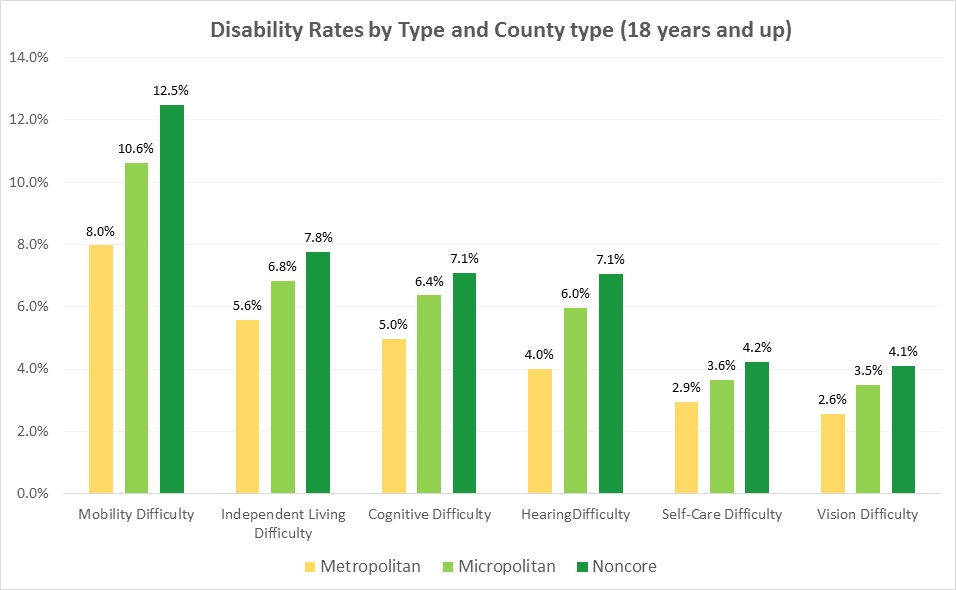 Chart 5. Disability rates by type and county type (ages 18 years and up). A bar chart indicating that rates of disability increase from urban to rural across all types of disability.